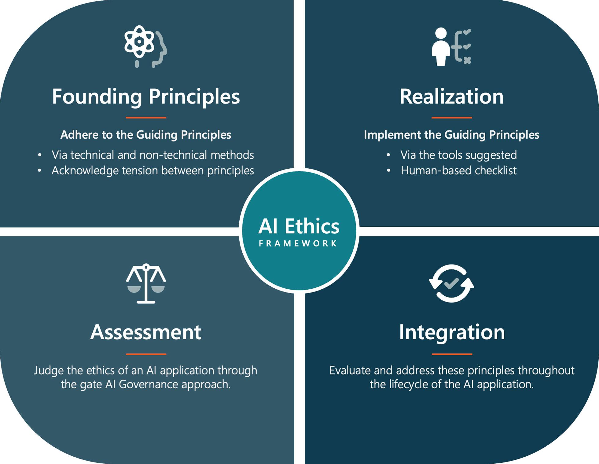 11Diagram of AI Ethics Framework